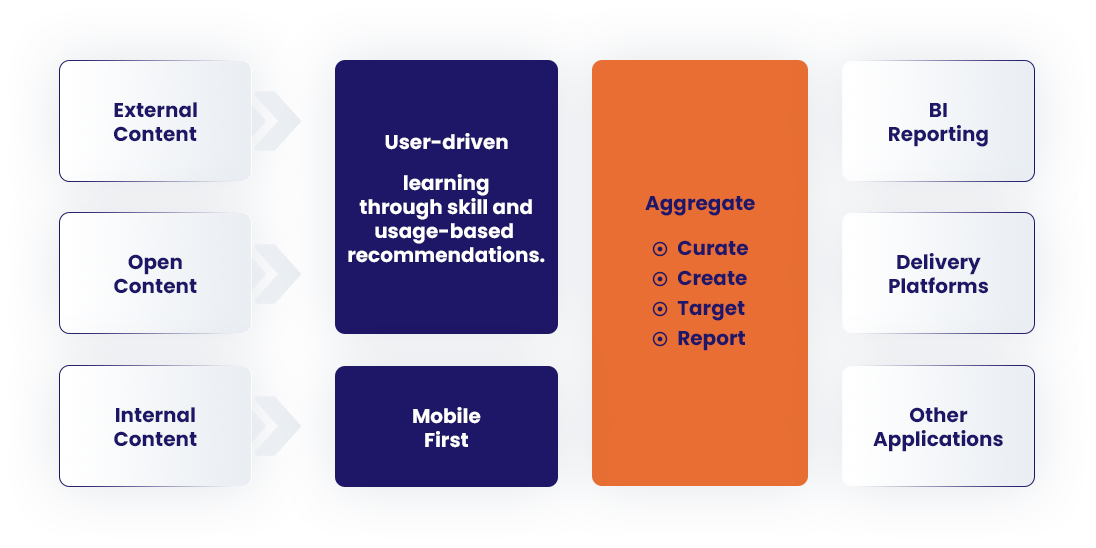 Learning Experience Platform Solutions by A3logics