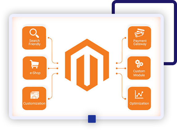 Best Magento Developers for World-Class Solutions