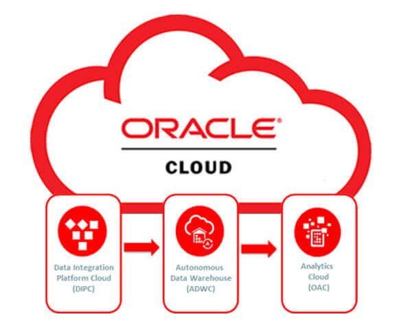 Oracle Services