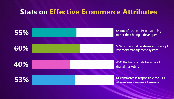 Stats on ecommerce Attributes