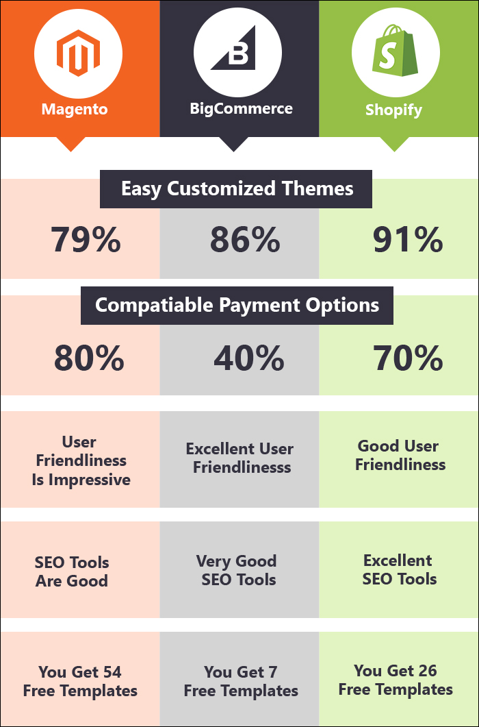 Attributes of the eCommerce