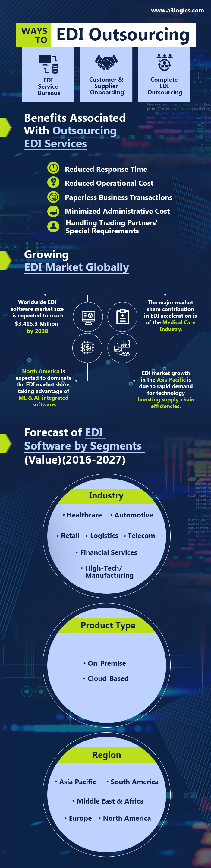 EDI Outsourcing Solutions Infographic