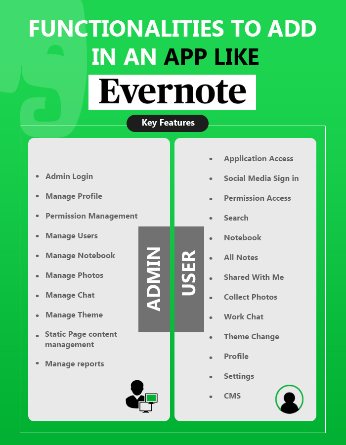 Functionalities to Add in an app like Evernote