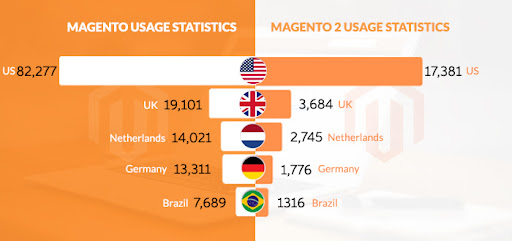 Magento Stats in different Countries