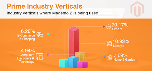 industry verticals where Magento used